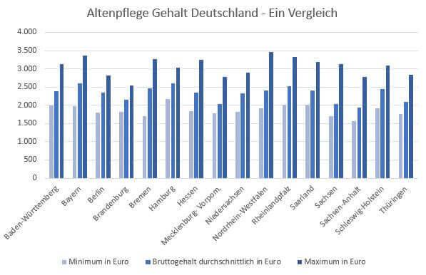 lương của ngành điều dưỡng - bảng so sánh giữa các bang tại Đức