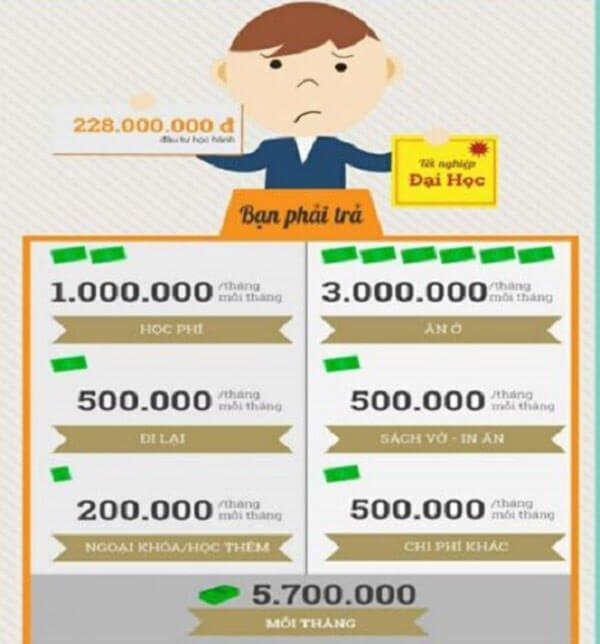 chi phí học đại học tại VN