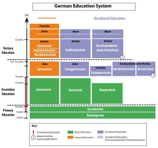 Hệ thống giáo dục tại Đức