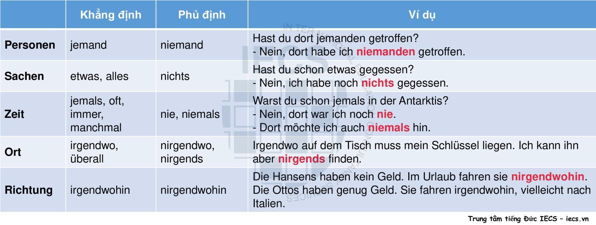 Phủ định trong tiếng Đức