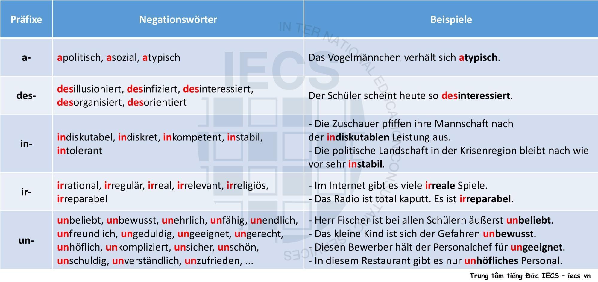 Tiền tố mang ý nghĩa phủ định trong tiếng Đức