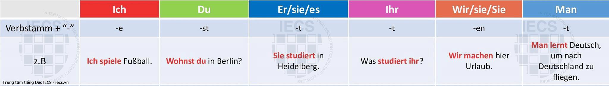 chia động từ trong tiếng Đức