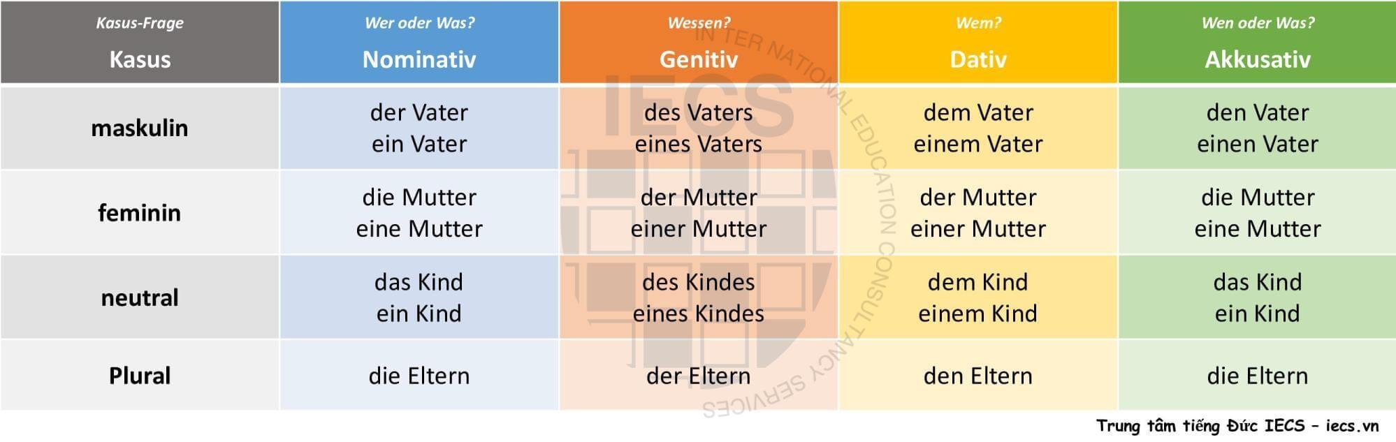 kasus - biến cách trong tiếng Đức