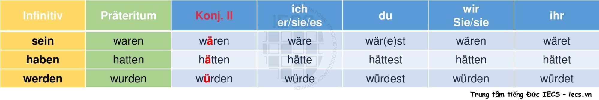 Konjunktiv 2 với sein, haben và werden