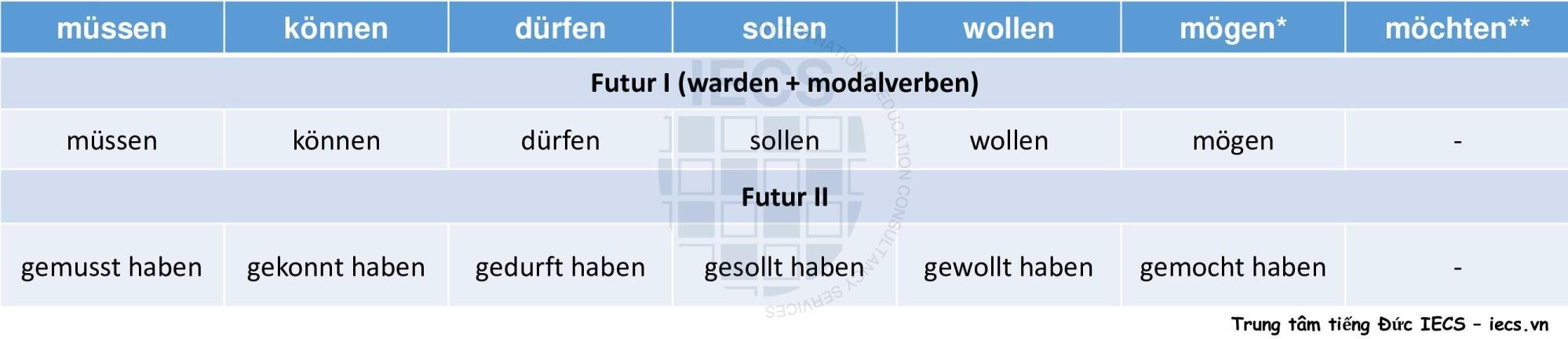 Modalverben-Futur I-Futur II