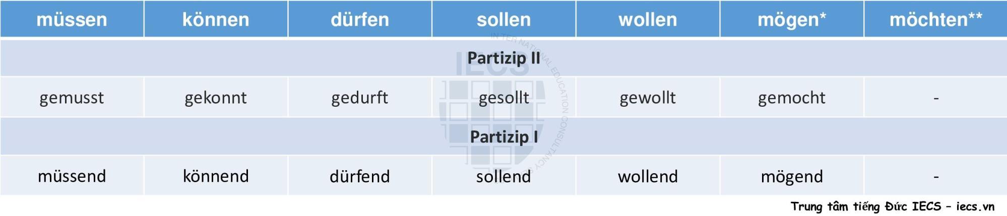 Modalverben-Partizip II và Partizip I