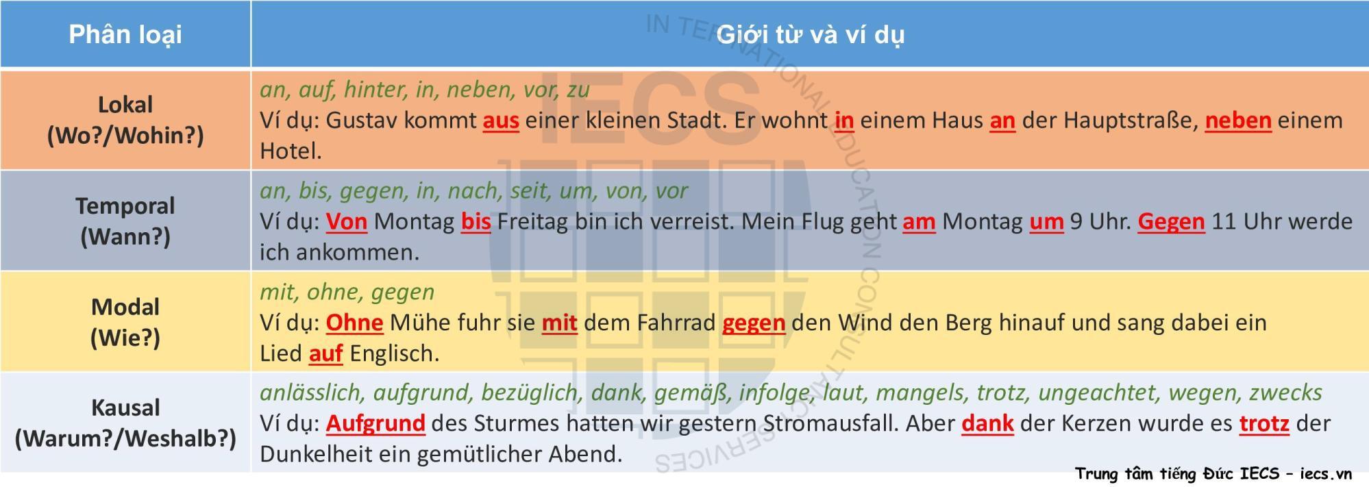 Giới từ trogn tiếng Đức