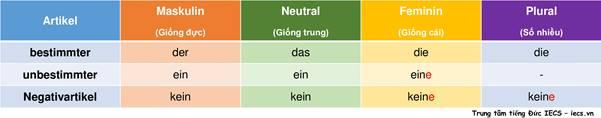 cách học ngữ pháp tiếng Đức hiệu quả (3