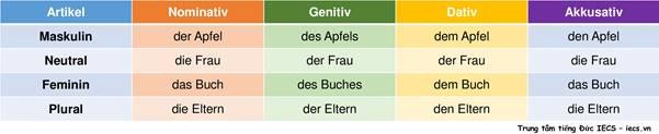 cách học ngữ pháp tiếng Đức hiệu quả (4)