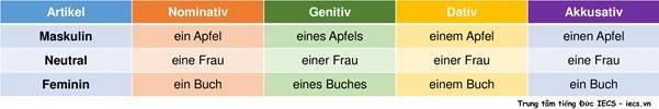 cách học ngữ pháp tiếng Đức hiệu quả (5)