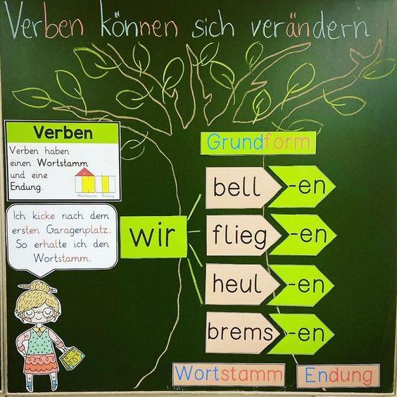 cách học ngữ pháp tiếng Đức hiệu quả (6)