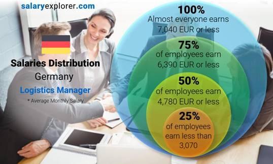 học ngành logistics ở Đức (1)