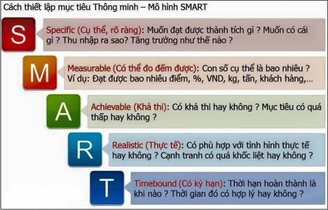 Mục tiêu smart (2)