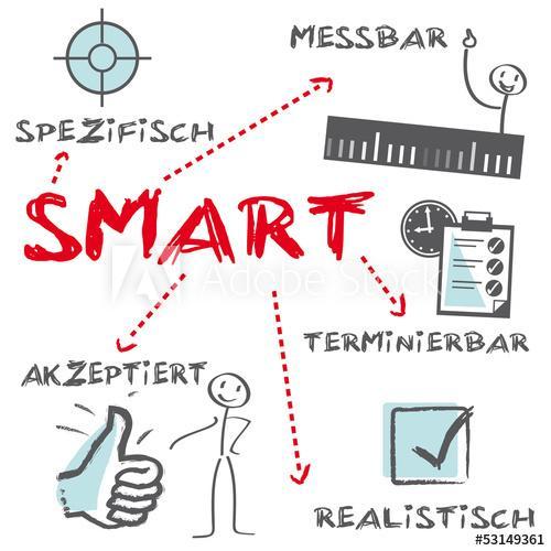 Mục tiêu smart (3)