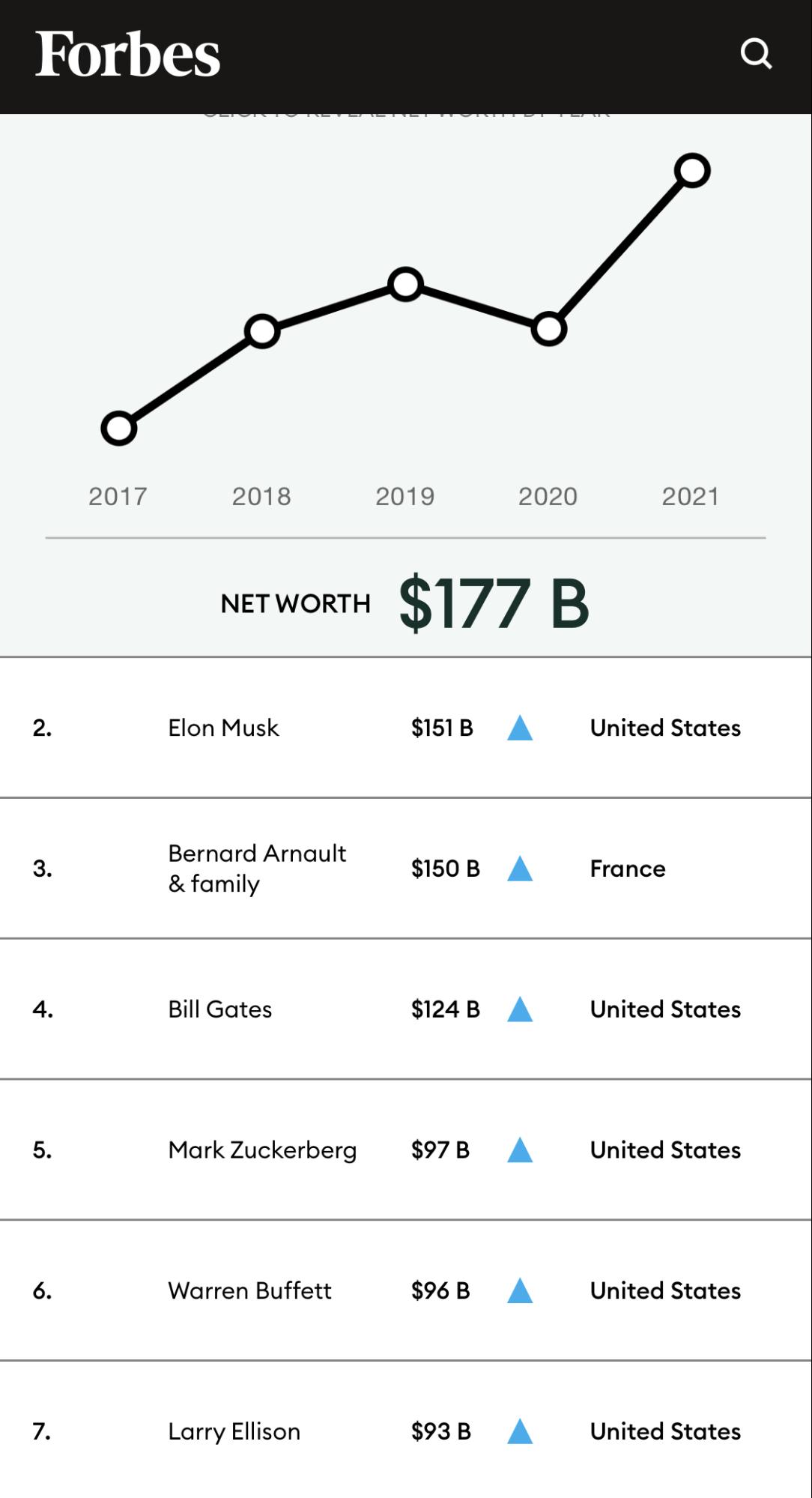những người giàu nhất thế giới (1)