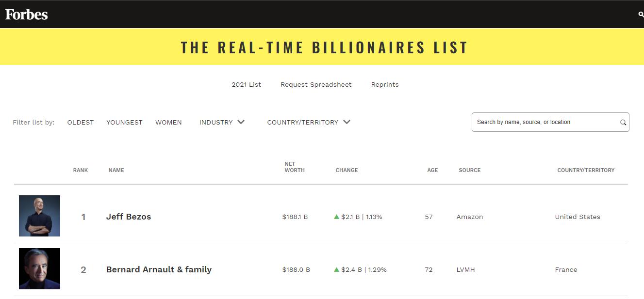 những người giàu nhất thế giới (6)